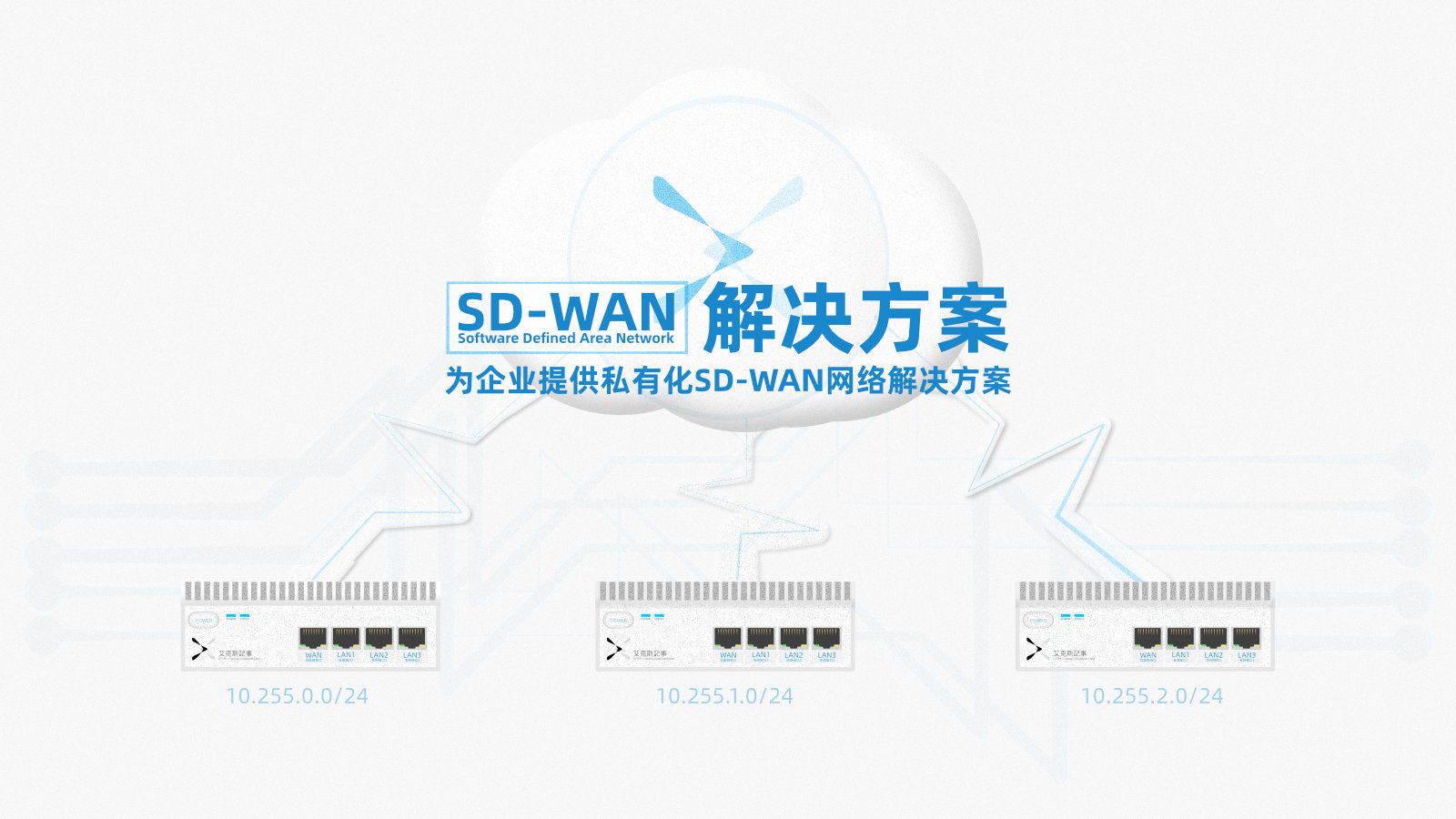 SD-WAN 解决方案,为企业提供私有化SD-WAN解决方案